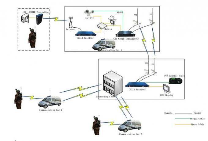 2km manpack 1080p long range cofdm video transmitter